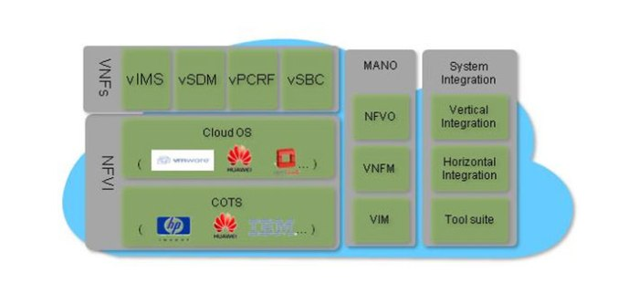 NFV network function virtualization security considerations